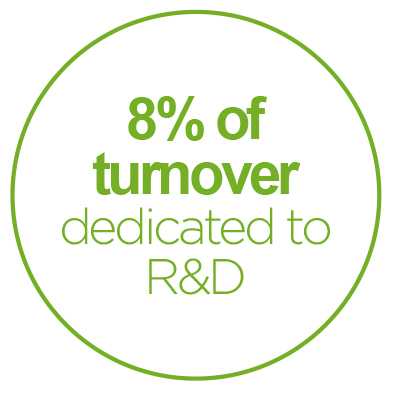 DTF - Turnover dedicated to R&D