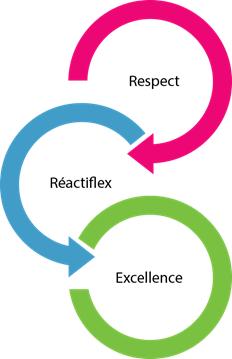 DTF - Les valeurs socles de l'entreprise